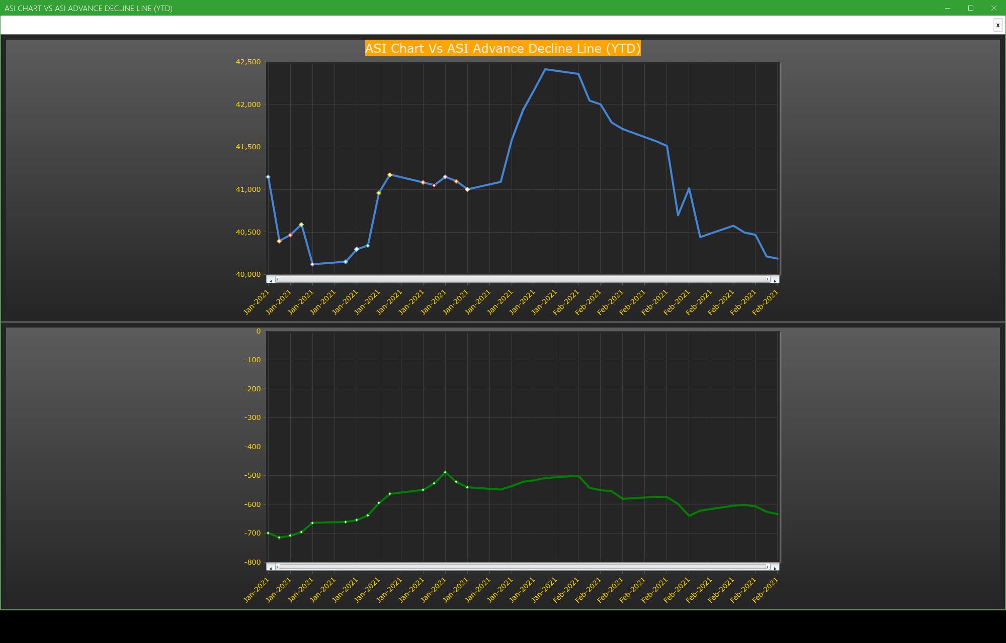 ASI Chart Vs ASI Advance Decline Line (YTD) - Market breath