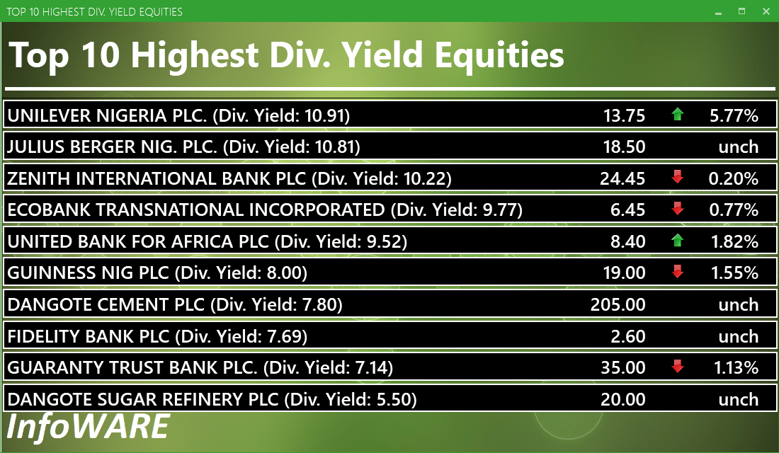 Top 10 high dividend yield stocks