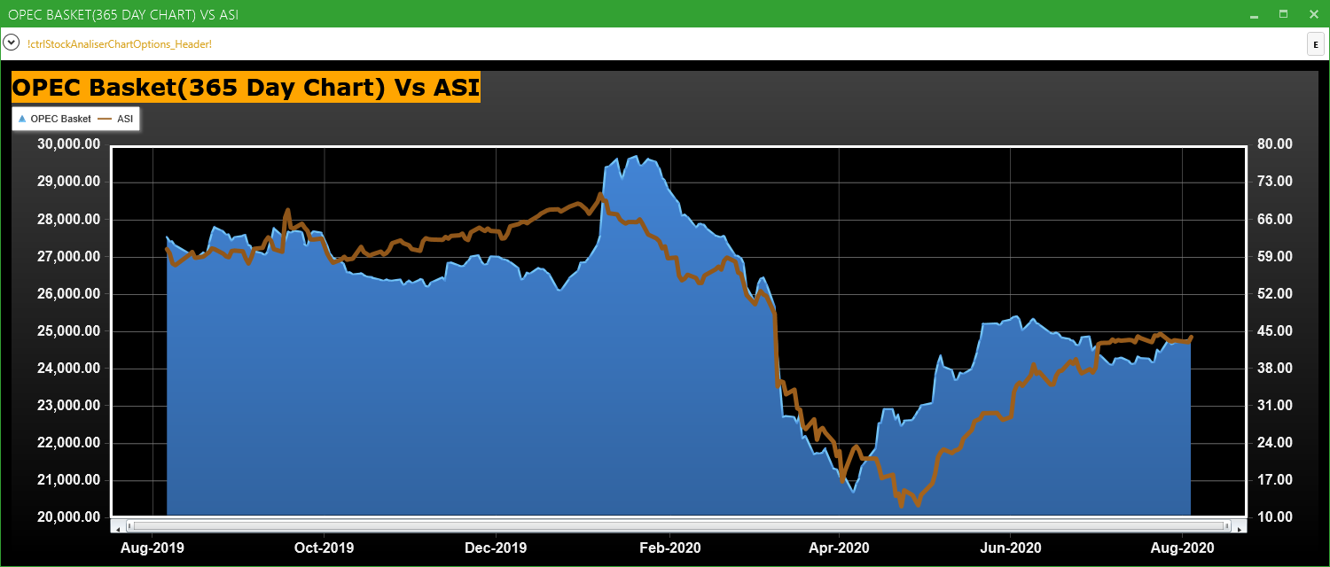 OPEC Basket Price Vs ASI (365 Day Chart)