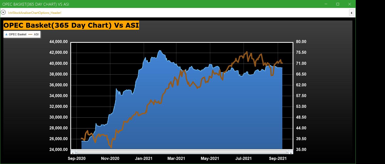 OPEC Basket Price Vs ASI (365 Day Chart)